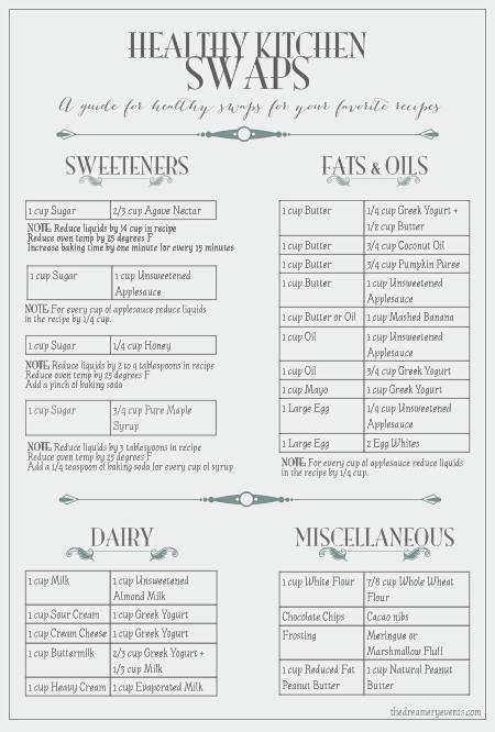 Healthy Kitchen Swap Chart