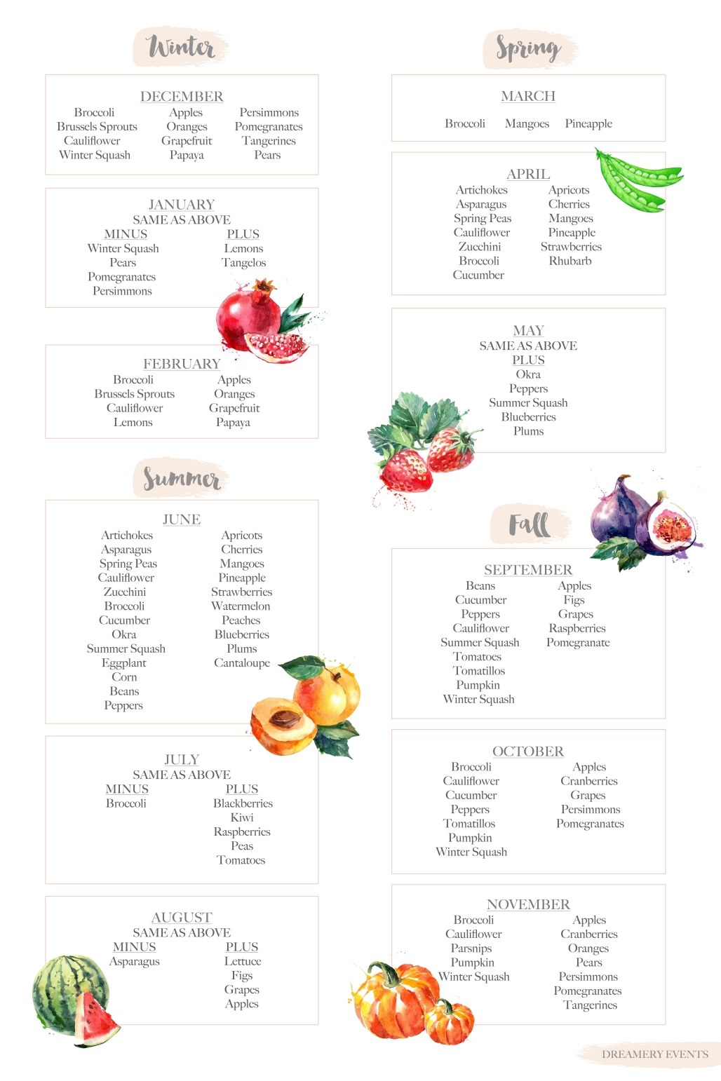Eating With The Seasons || A Monthly Guide || Dreamery Events